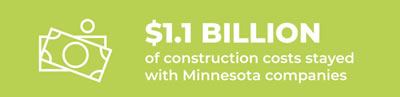 1.1 billion construction costs stayed in minnesota